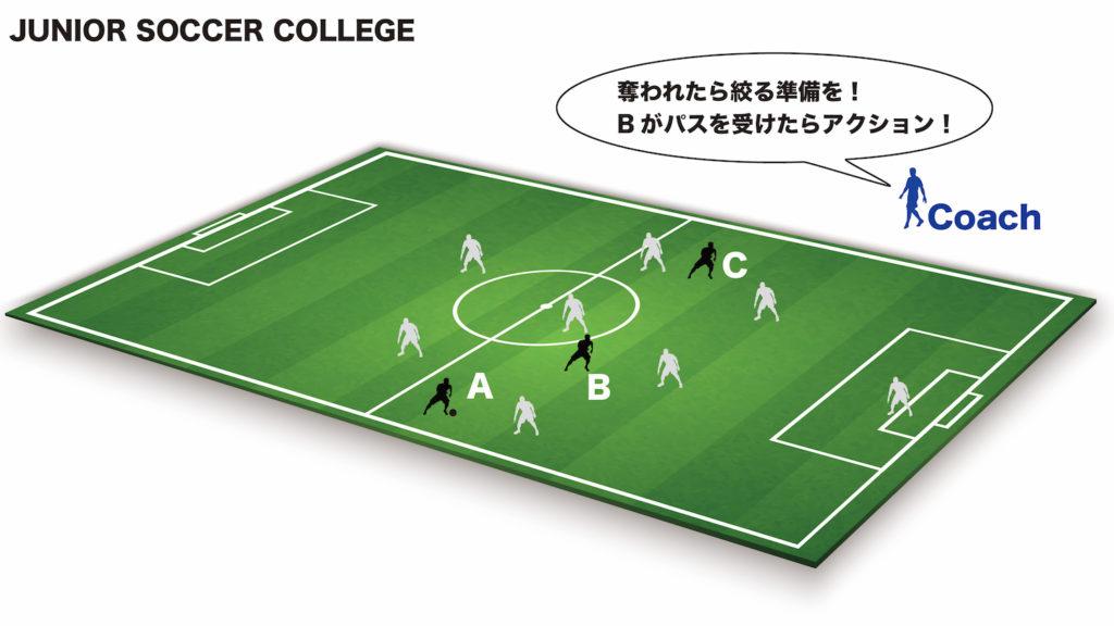 オフザボールのコーチング