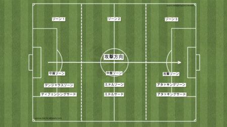 サッカーにおける3つのゾーンの名前【8人制では2つに考える】