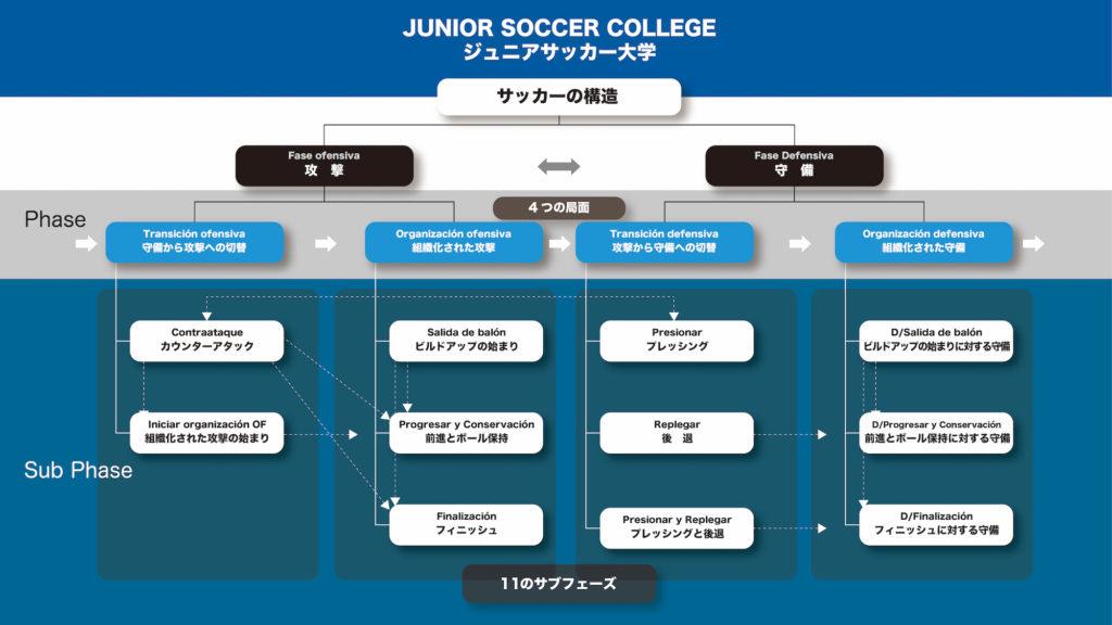 サッカーの構造