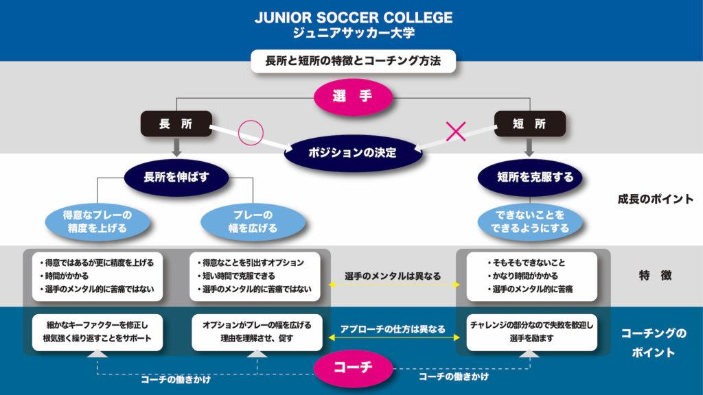 サッカー選手の長所と短所の特徴