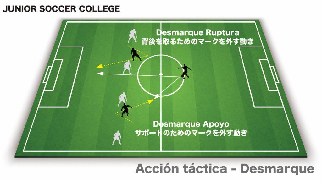 サッカー戦術アクション マークを外す動き