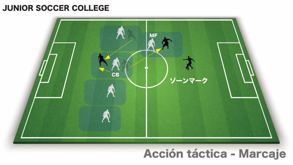 サッカー戦術アクション ゾーンマーク