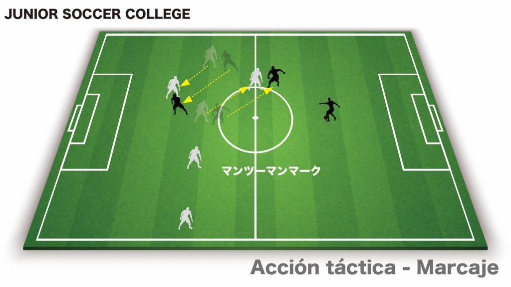 サッカー戦術アクション マンツーマンマーク